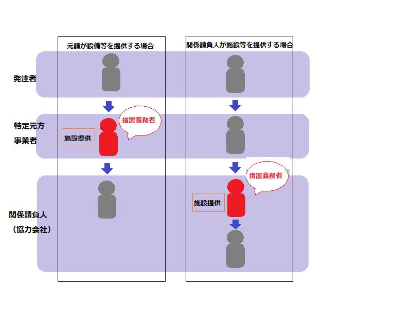 注文者(法第31条1項)
